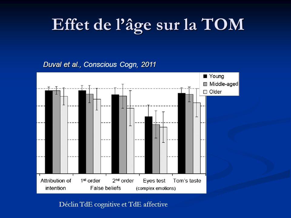 Déclin TdE cognitive et TdE affective Duval et al.,, 2011 Duval et al., Conscious Cogn, 2011 Effet de lâge sur la TOM