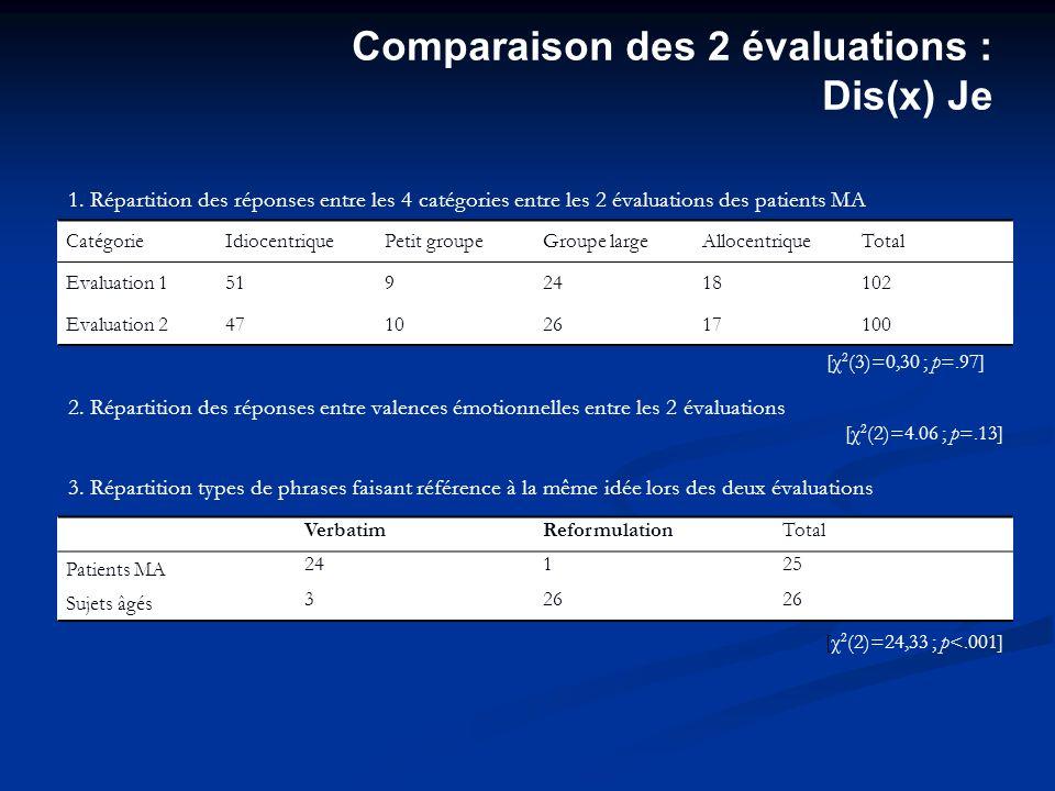 CatégorieIdiocentriquePetit groupeGroupe largeAllocentriqueTotal Evaluation 15192418102 Evaluation 247102617100 1.