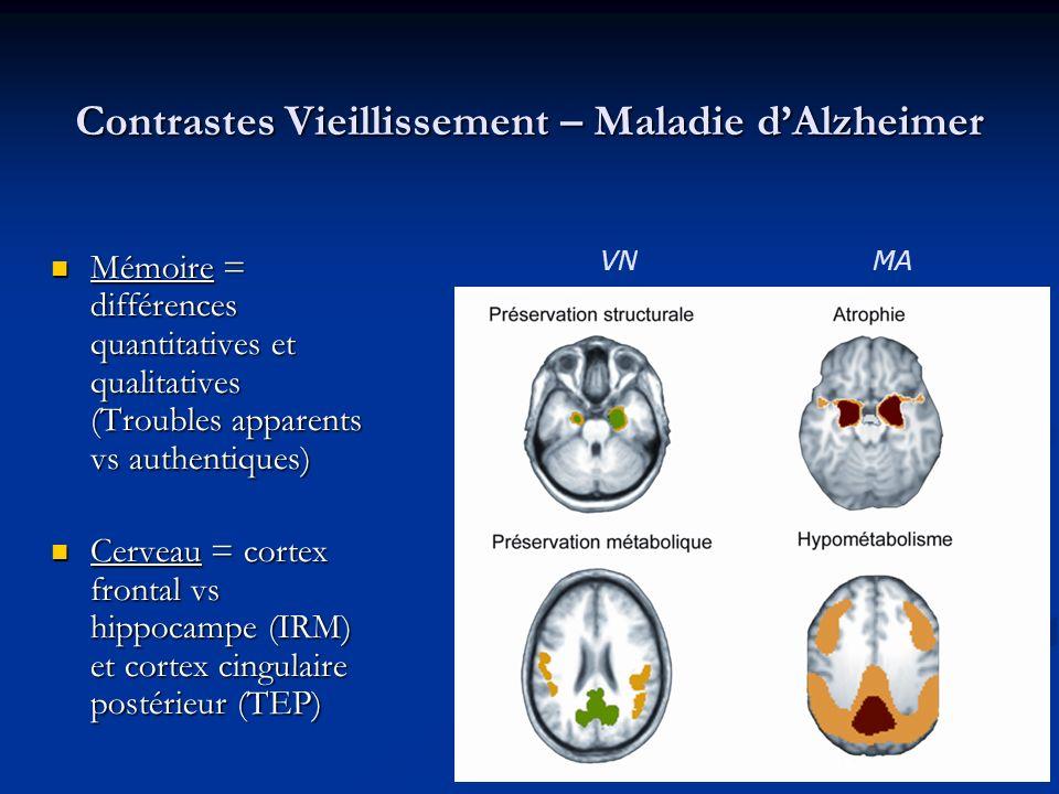Contrastes Vieillissement – Maladie dAlzheimer Mémoire = différences quantitatives et qualitatives (Troubles apparents vs authentiques) Mémoire = différences quantitatives et qualitatives (Troubles apparents vs authentiques) Cerveau = cortex frontal vs hippocampe (IRM) et cortex cingulaire postérieur (TEP) Cerveau = cortex frontal vs hippocampe (IRM) et cortex cingulaire postérieur (TEP) VN MA