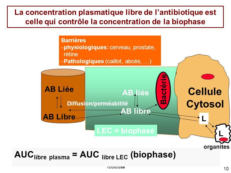PL Toutain; Ecole Vétérinaire de Toulouse 10 La concentration plasmatique libre de lantibiotique est celle qui contrôle la concentration de la biophas