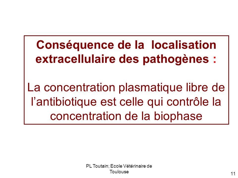 PL Toutain; Ecole Vétérinaire de Toulouse 11 Conséquence de la localisation extracellulaire des pathogènes : La concentration plasmatique libre de lan