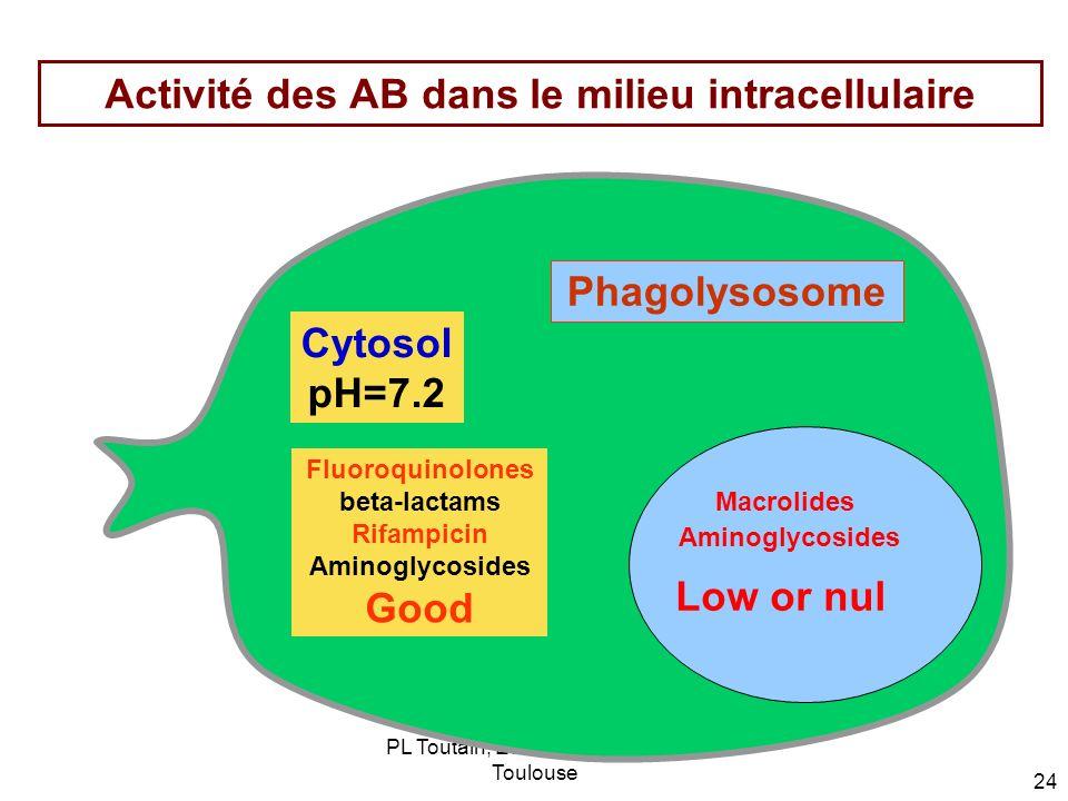 PL Toutain; Ecole Vétérinaire de Toulouse 24 Activité des AB dans le milieu intracellulaire Phagolysosome Macrolides Aminoglycosides Cytosol pH=7.2 Fl