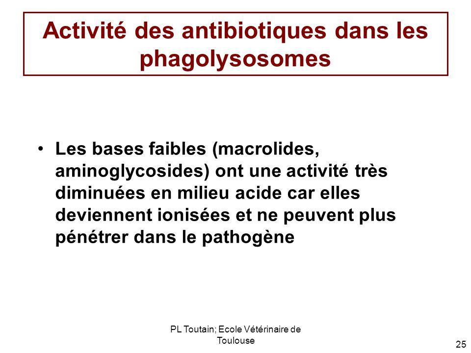 PL Toutain; Ecole Vétérinaire de Toulouse 25 Activité des antibiotiques dans les phagolysosomes Les bases faibles (macrolides, aminoglycosides) ont un