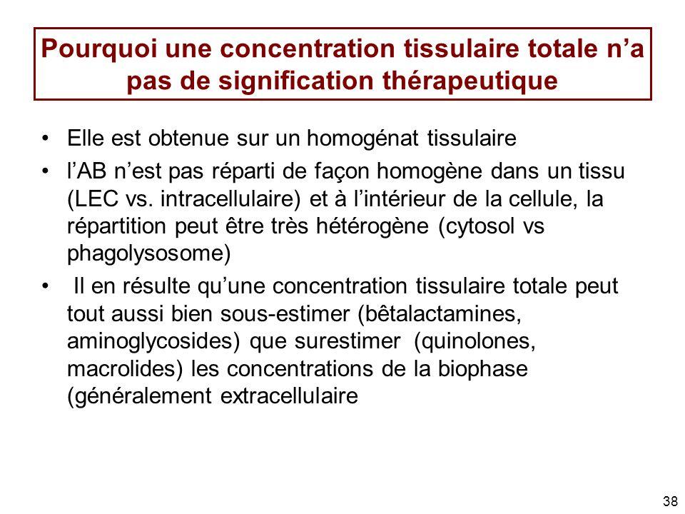 Pourquoi une concentration tissulaire totale na pas de signification thérapeutique Elle est obtenue sur un homogénat tissulaire lAB nest pas réparti d
