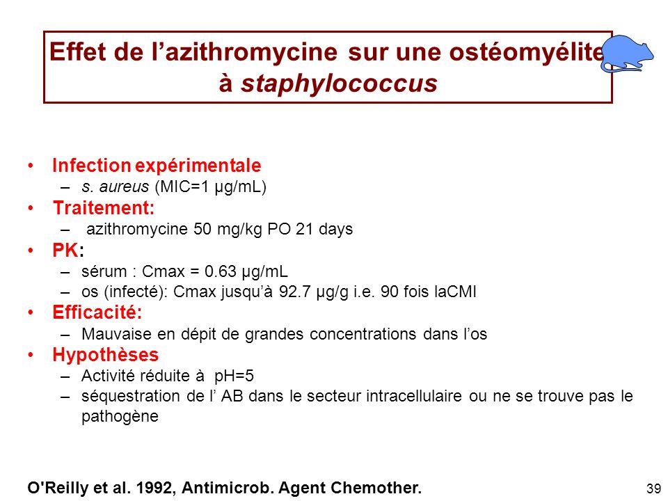 39 Effet de lazithromycine sur une ostéomyélite à staphylococcus Infection expérimentale –s. aureus (MIC=1 µg/mL) Traitement: – azithromycine 50 mg/kg