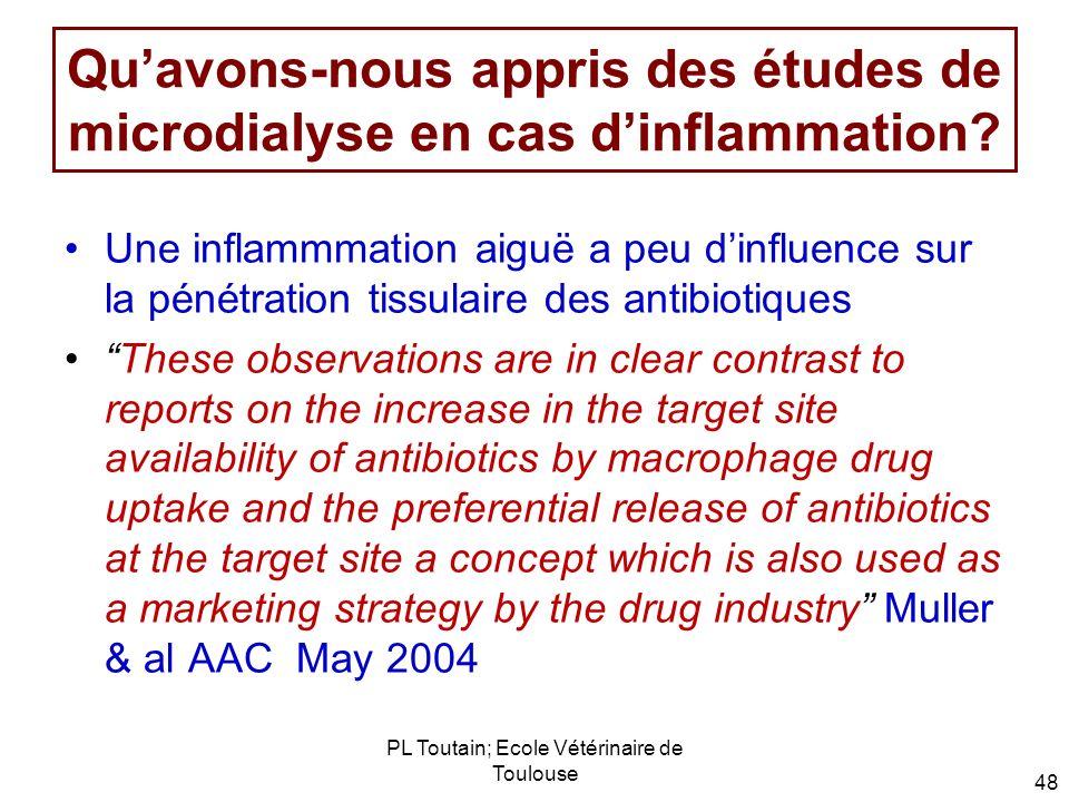 PL Toutain; Ecole Vétérinaire de Toulouse 48 Quavons-nous appris des études de microdialyse en cas dinflammation? Une inflammmation aiguë a peu dinflu