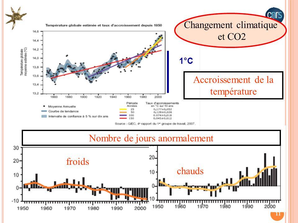 11 Nombre de jours anormalement Changement climatique et CO2 froids chauds 1°C Accroissement de la température