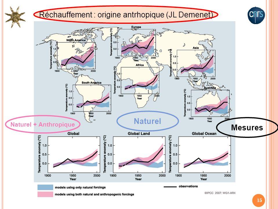 15 Mesures Naturel + Anthropique Naturel Réchauffement : origine antrhopique (JL Demenet)