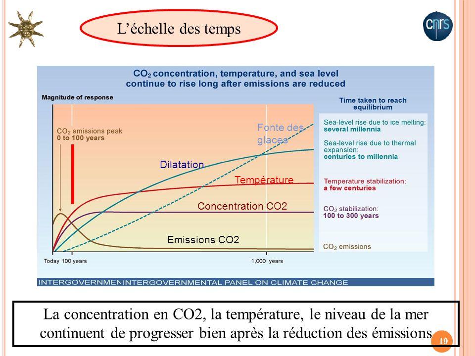 19 La concentration en CO2, la température, le niveau de la mer continuent de progresser bien après la réduction des émissions Léchelle des temps Dila
