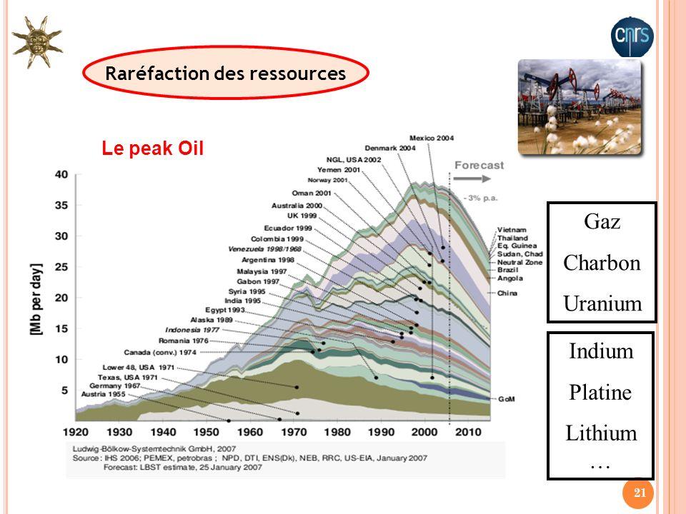 21 Raréfaction des ressources Gaz Charbon Uranium Indium Platine Lithium … Le peak Oil