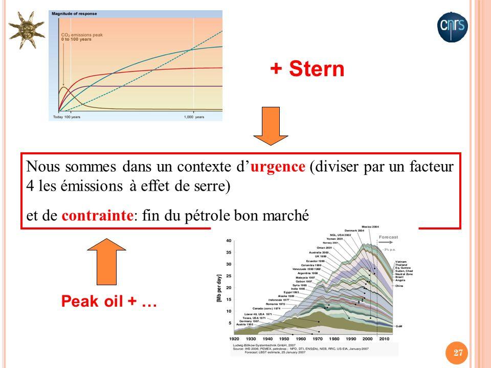 27 Nous sommes dans un contexte durgence (diviser par un facteur 4 les émissions à effet de serre) et de contrainte: fin du pétrole bon marché + Stern