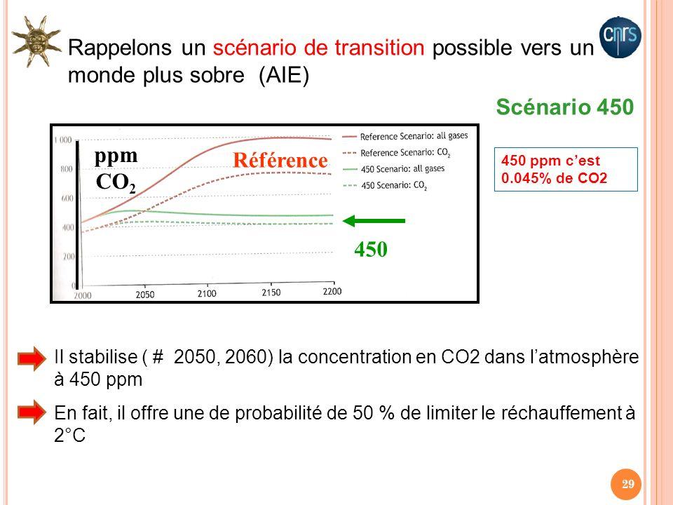 29 ppm CO 2 Référence 450 Scénario 450 450 ppm cest 0.045% de CO2 Rappelons un scénario de transition possible vers un monde plus sobre (AIE) Il stabi