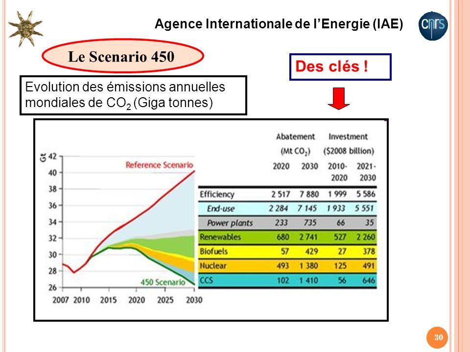 30 Le Scenario 450 Des clés ! Agence Internationale de lEnergie (IAE) Evolution des émissions annuelles mondiales de CO 2 (Giga tonnes)