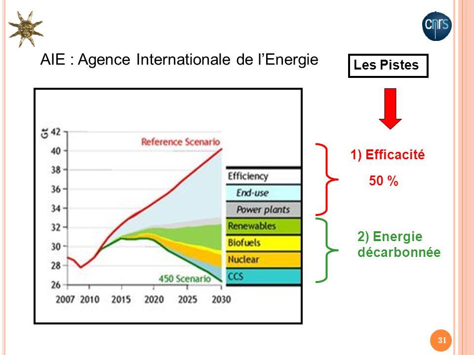 31 1) Efficacité 2) Energie décarbonnée AIE : Agence Internationale de lEnergie Les Pistes 50 %