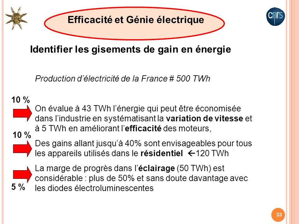 33 Production délectricité de la France # 500 TWh On évalue à 43 TWh lénergie qui peut être économisée dans lindustrie en systématisant la variation d