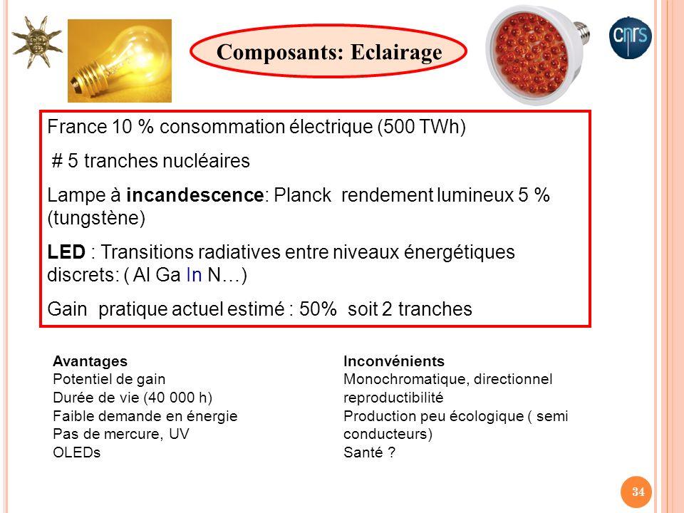 34 Composants: Eclairage France 10 % consommation électrique (500 TWh) # 5 tranches nucléaires Lampe à incandescence: Planck rendement lumineux 5 % (t