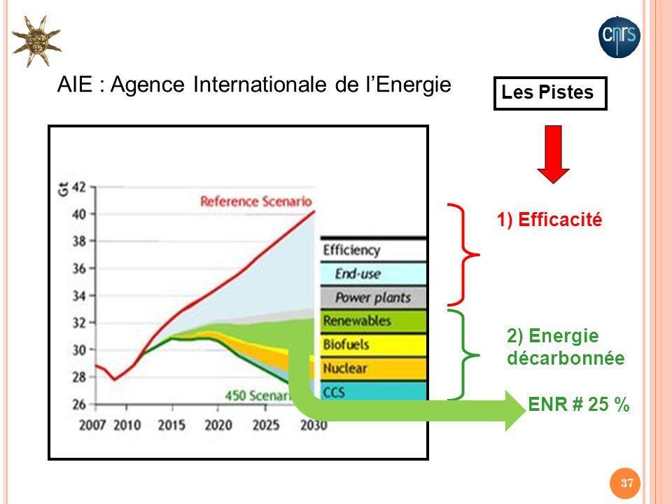 37 1) Efficacité 2) Energie décarbonnée AIE : Agence Internationale de lEnergie Les Pistes ENR # 25 %