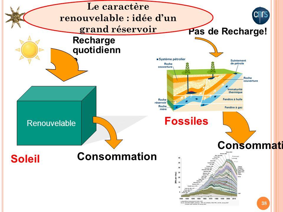 38 Consommation Fossiles Recharge quotidienn e Renouvelable Consommation Soleil Pas de Recharge! Le caractère renouvelable : idée dun grand réservoir