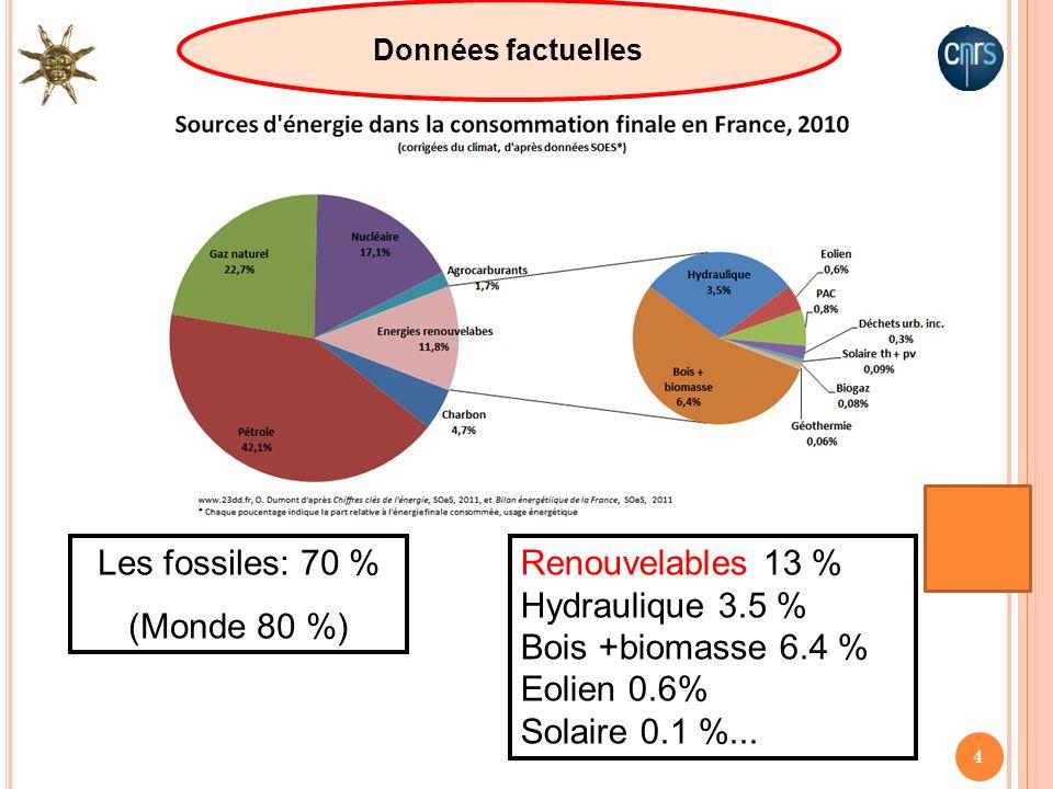 4 Les fossiles: 70 % (Monde 80 %) Données factuelles Renouvelables 13 % Hydraulique 3.5 % Bois +biomasse 6.4 % Eolien 0.6% Solaire 0.1 %...