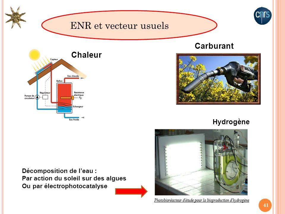 41 Carburant Chaleur ENR et vecteur usuels Hydrogène Décomposition de leau : Par action du soleil sur des algues Ou par électrophotocatalyse