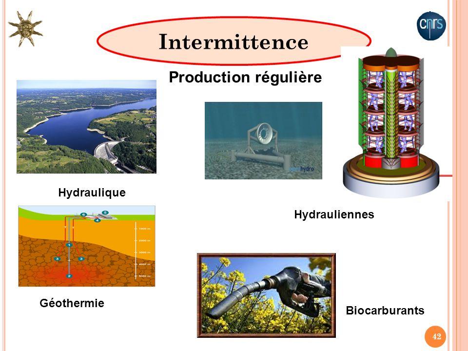 42 Intermittence Production régulière Hydraulique Géothermie Biocarburants Hydrauliennes