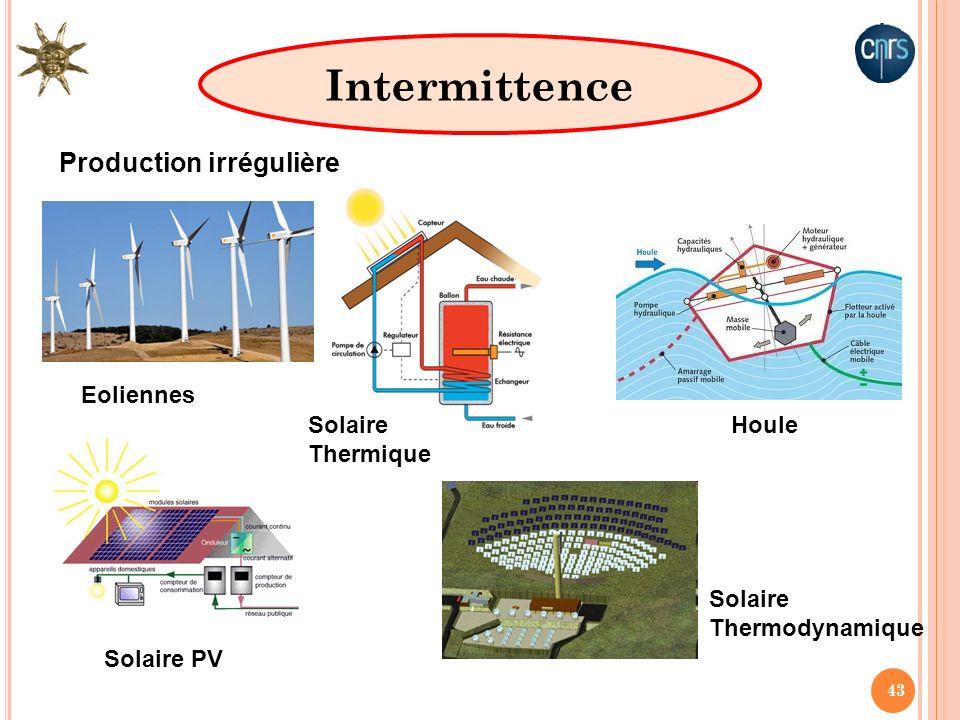 43 Intermittence Production irrégulière Eoliennes Solaire PV Solaire Thermique Solaire Thermodynamique Houle