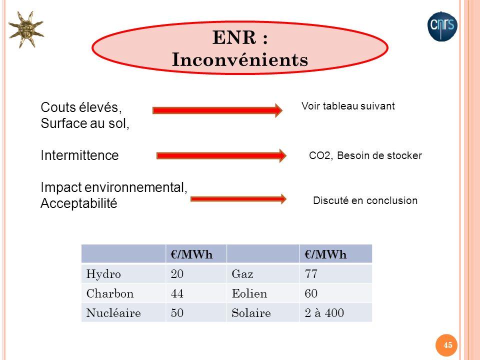 45 ENR : Inconvénients Couts élevés, Surface au sol, Intermittence Impact environnemental, Acceptabilité Voir tableau suivant CO2, Besoin de stocker D