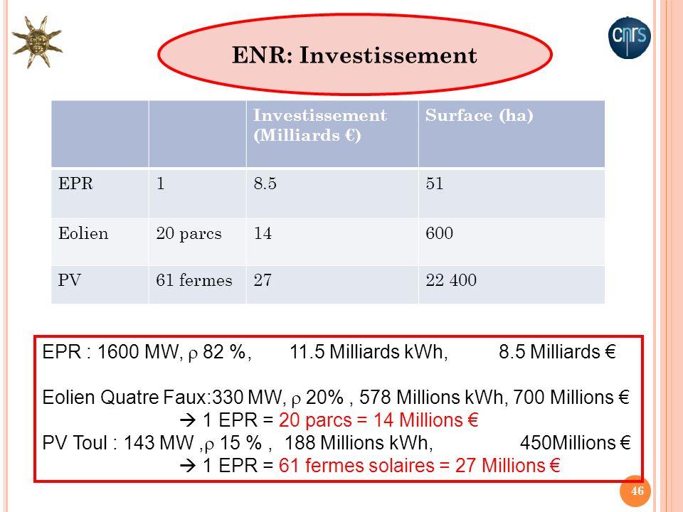 46 Investissement (Milliards ) Surface (ha) EPR18.551 Eolien20 parcs14600 PV61 fermes2722 400 EPR : 1600 MW, 82 %, 11.5 Milliards kWh, 8.5 Milliards E