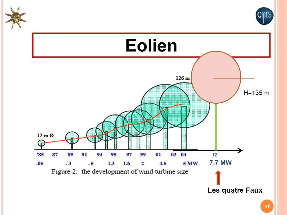 48 Eolien H=135 m 7.7 MW 12 Les quatre Faux