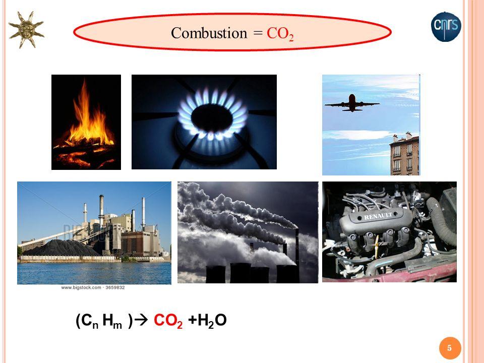 5 Combustion = CO 2 (C n H m ) CO 2 +H 2 O
