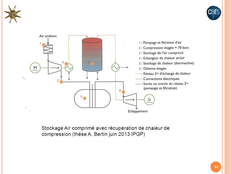 51 Stockage Air comprimé avec récupération de chaleur de compression (thèse A. Bertin juin 2013 IPGP)