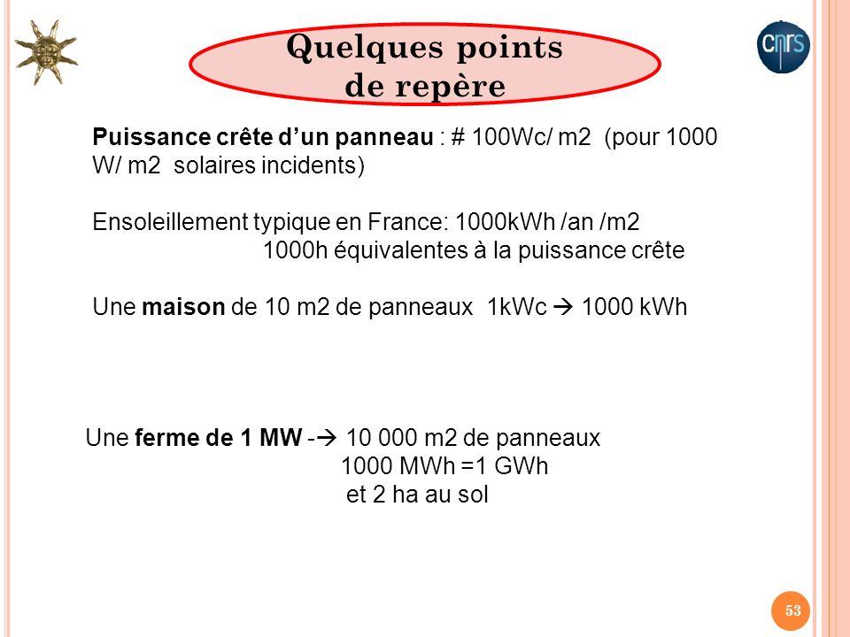53 Puissance crête dun panneau : # 100Wc/ m2 (pour 1000 W/ m2 solaires incidents) Ensoleillement typique en France: 1000kWh /an /m2 1000h équivalentes