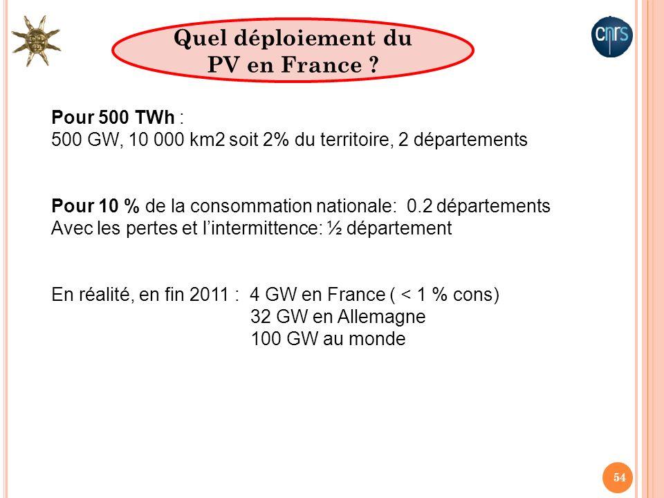 54 Quel déploiement du PV en France ? Pour 500 TWh : 500 GW, 10 000 km2 soit 2% du territoire, 2 départements Pour 10 % de la consommation nationale: