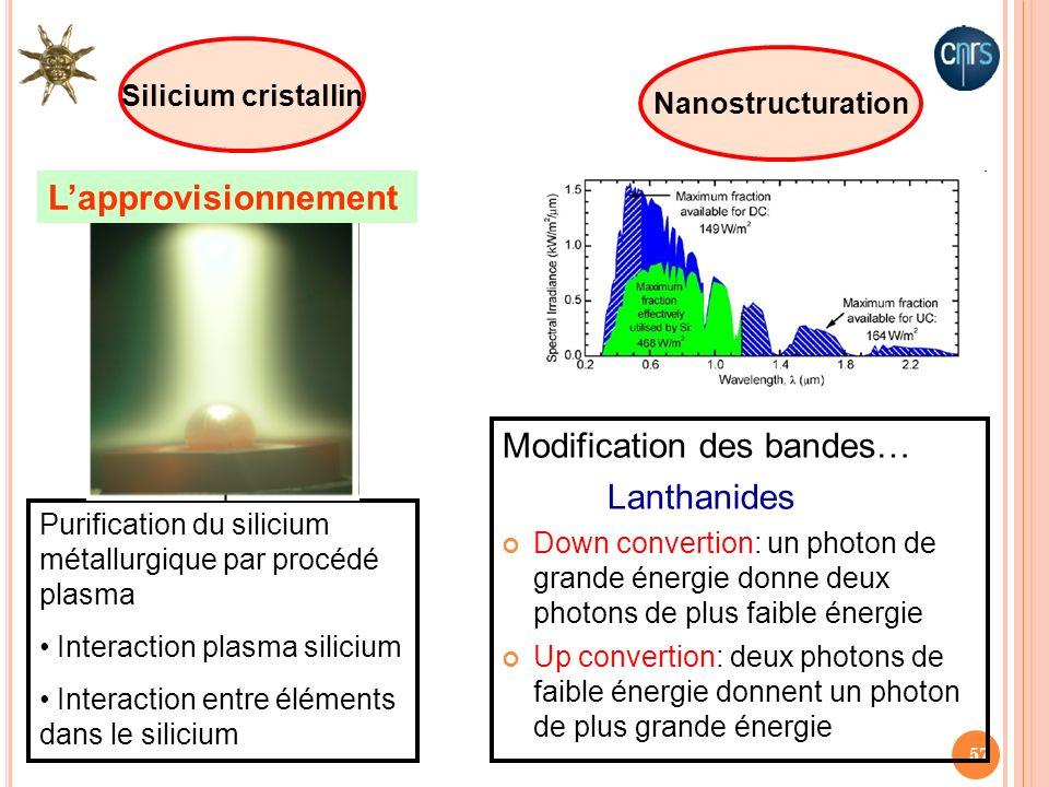 57 Silicium cristallin Purification du silicium métallurgique par procédé plasma Interaction plasma silicium Interaction entre éléments dans le silici