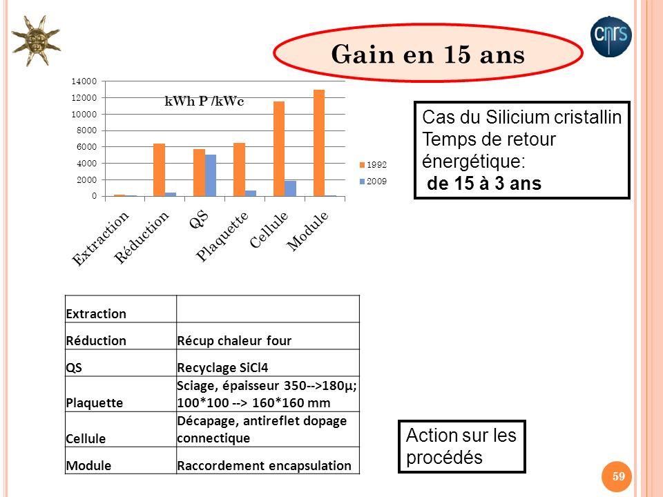 59 Extraction RéductionRécup chaleur four QSRecyclage SiCl4 Plaquette Sciage, épaisseur 350-->180µ; 100*100 --> 160*160 mm Cellule Décapage, antirefle