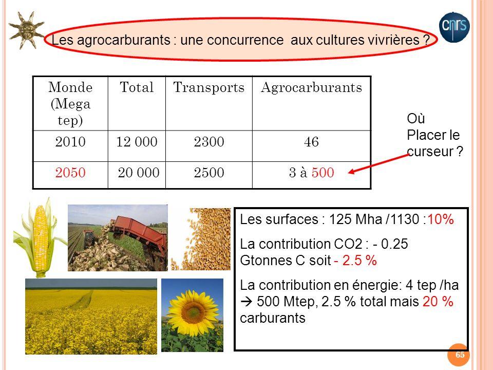 65 Monde (Mega tep) TotalTransportsAgrocarburants 201012 000230046 2050 20 00025003 à 500 Où Placer le curseur ? Les surfaces : 125 Mha /1130 :10% La