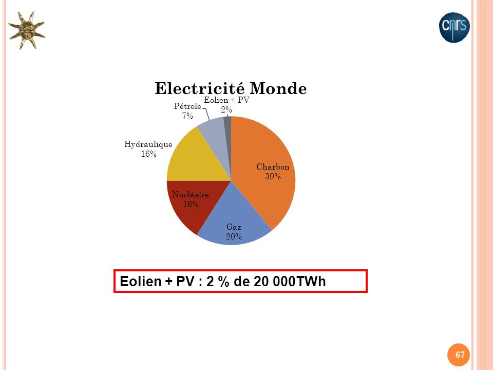 67 Eolien + PV : 2 % de 20 000TWh