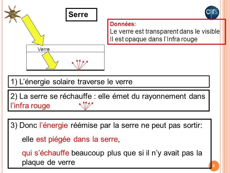 8 Verre Serre 1) Lénergie solaire traverse le verre 2) La serre se réchauffe : elle émet du rayonnement dans linfra rouge Données: Le verre est transp