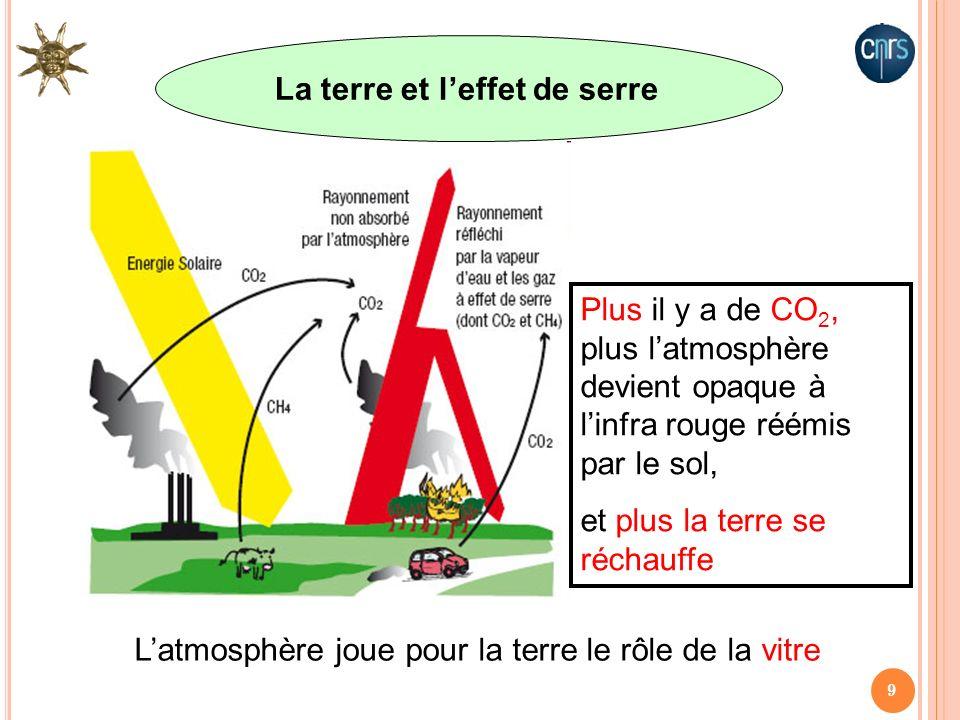 9 Plus il y a de CO 2, plus latmosphère devient opaque à linfra rouge réémis par le sol, et plus la terre se réchauffe Latmosphère joue pour la terre