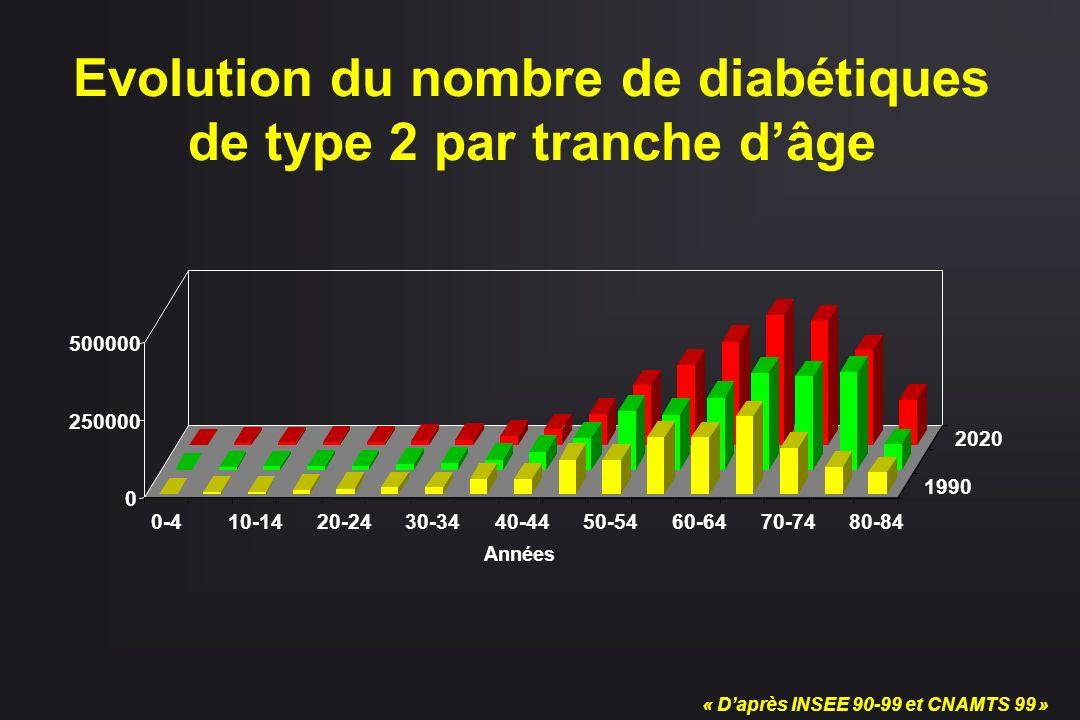 0 250000 500000 0-410-1420-2430-3440-4450-5460-6470-7480-84 1990 2020 Années « Daprès INSEE 90-99 et CNAMTS 99 » Evolution du nombre de diabétiques de