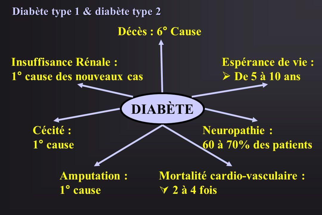 DIABÈTE Décès : 6° Cause Espérance de vie : De 5 à 10 ans Mortalité cardio-vasculaire : 2 à 4 fois Neuropathie : 60 à 70% des patients Amputation : 1°