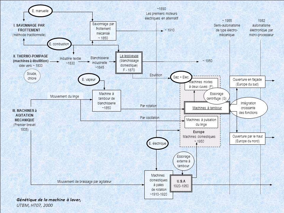 I. SAVONNAGE PAR FROTTEMENT (méthode traditionnelle) La lessiveuse (blanchissage domestique) F - 1870 Savonnage par frottement mécanisé ~ 1850 II. THE
