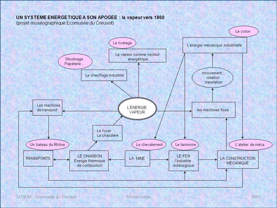 U.T.B.M. - Ecomusée du CreusotMichel Cotte1997 UN SYSTEME ENERGETIQUE A SON APOGEE : la vapeur vers 1860 (projet muséographique Ecomusée du Creusot) T