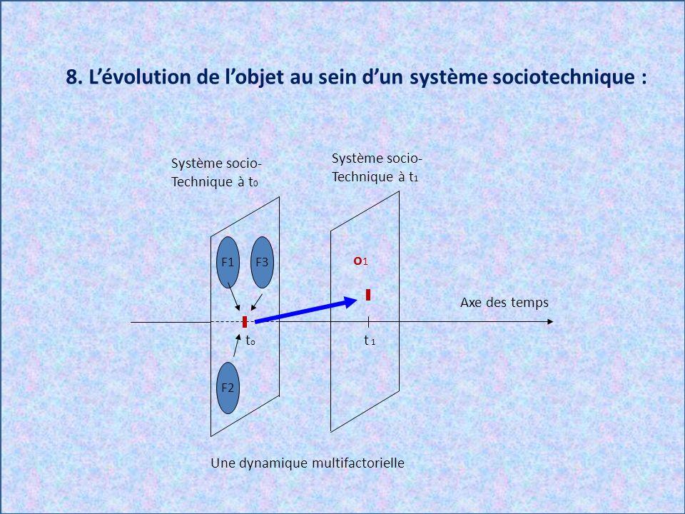 8. Lévolution de lobjet au sein dun système sociotechnique : F3 F2 F1 Une dynamique multifactorielle toto t 1 o1o1 Système socio- Technique à t 1 Syst