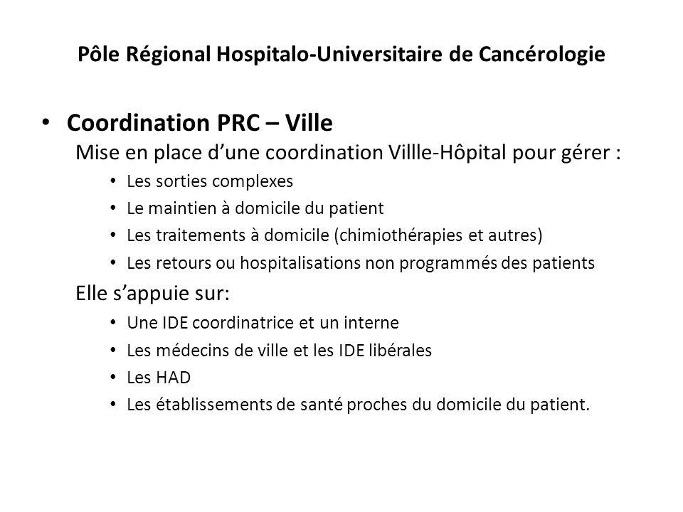 Pôle Régional Hospitalo-Universitaire de Cancérologie Coordination PRC – Ville Mise en place dune coordination Villle-Hôpital pour gérer : Les sorties