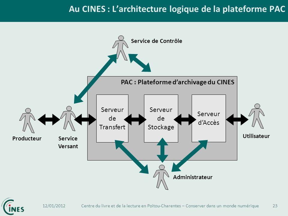 Au CINES : Larchitecture logique de la plateforme PAC 23 PAC : Plateforme darchivage du CINES Serveur de Transfert Serveur de Stockage Serveur dAccès