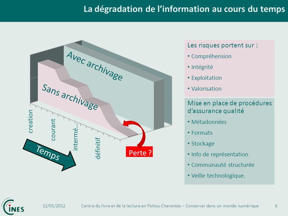 La dégradation de linformation au cours du temps 6 Avec Archivage Les risques portent sur : Compréhension Intégrité Exploitation Valorisation Mise en