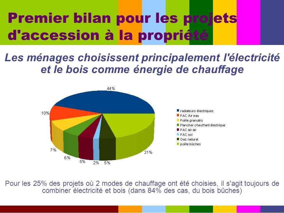 Les ménages choisissent principalement l'électricité et le bois comme énergie de chauffage Premier bilan pour les projets d'accession à la propriété P
