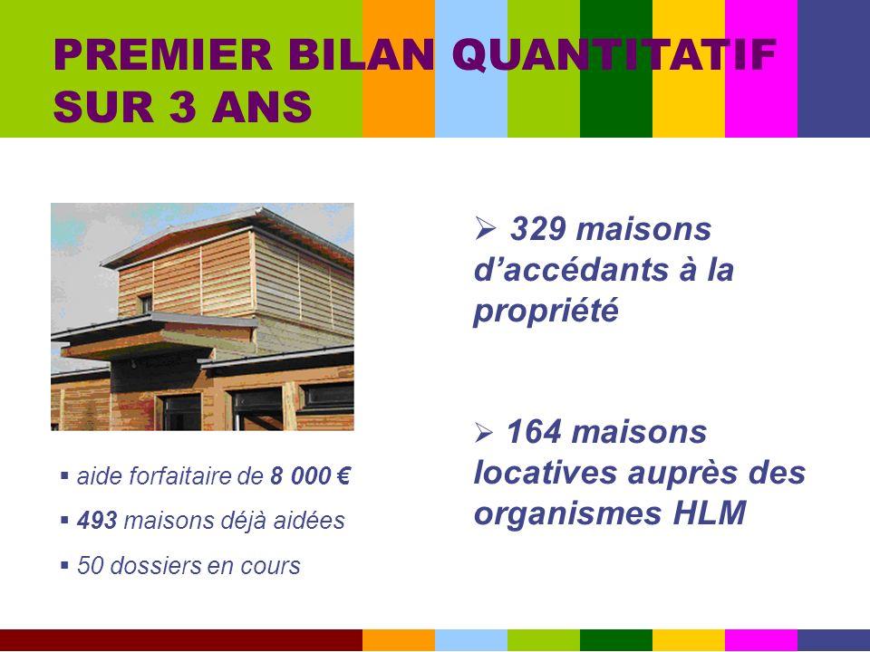 PREMIER BILAN QUANTITATIF SUR 3 ANS aide forfaitaire de 8 000 493 maisons déjà aidées 50 dossiers en cours 329 maisons daccédants à la propriété 164 m