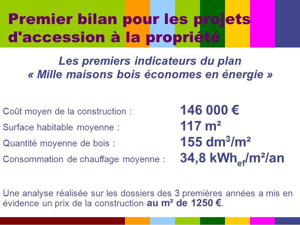 Premier bilan pour les projets d'accession à la propriété Coût moyen de la construction : 146 000 Surface habitable moyenne : 117 m² Quantité moyenne
